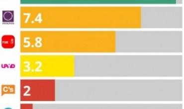 El programa de Unidad Popular obtiene un 9.6 de puntuación.