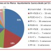 Estadísticas votaciones Plenos desde junio'15 a diciembre'16 del Ayuntamiento de Cuenca.